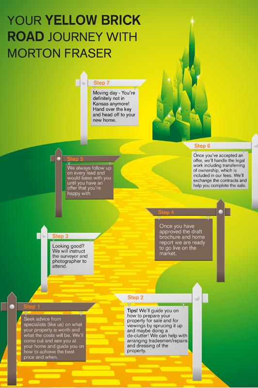 Follow the yellow brick road with Morton Fraser